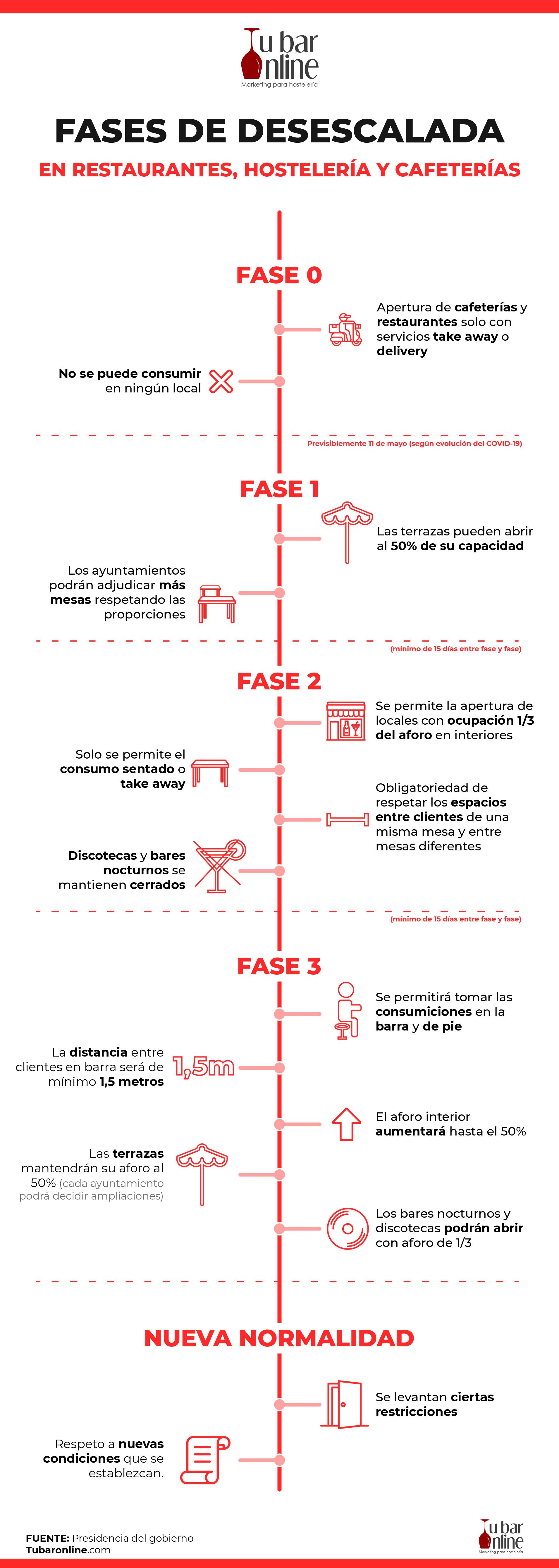 infografia fases desescalada hosteleria